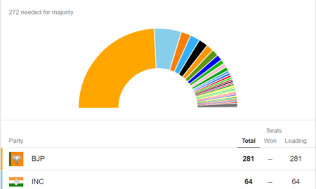 election-results-2019-online-live-updates